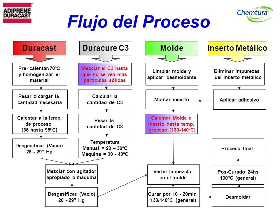 Flujo del Proceso Desgasificar (Vacio) 28 - 29 Hg Temperatura Manual = 20 – 30ºC Máquina = 30 - 40ºC Calentar Molde e Inserto hasta temp. proceso (130