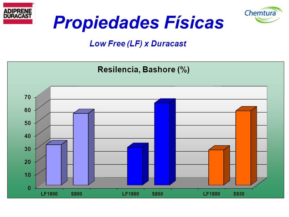 Propiedades Físicas Low Free (LF) x Duracast