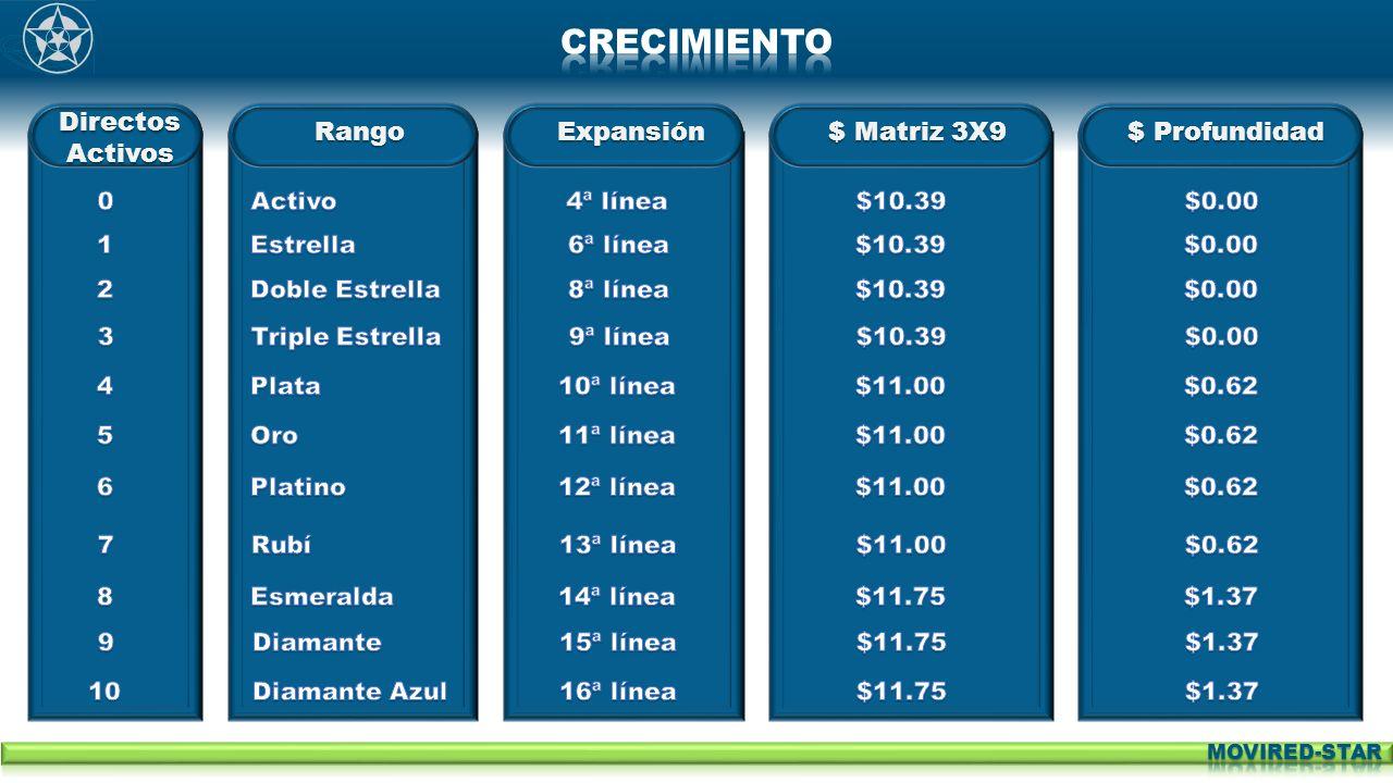 Directos Activos RangoExpansión$ Matriz 3X9$ Profundidad