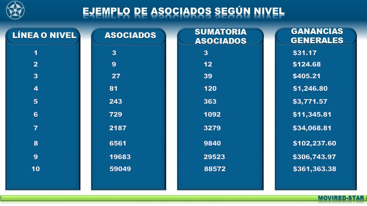 LÍNEA O NIVELASOCIADOS SUMATORIA ASOCIADOS GANANCIAS GENERALES