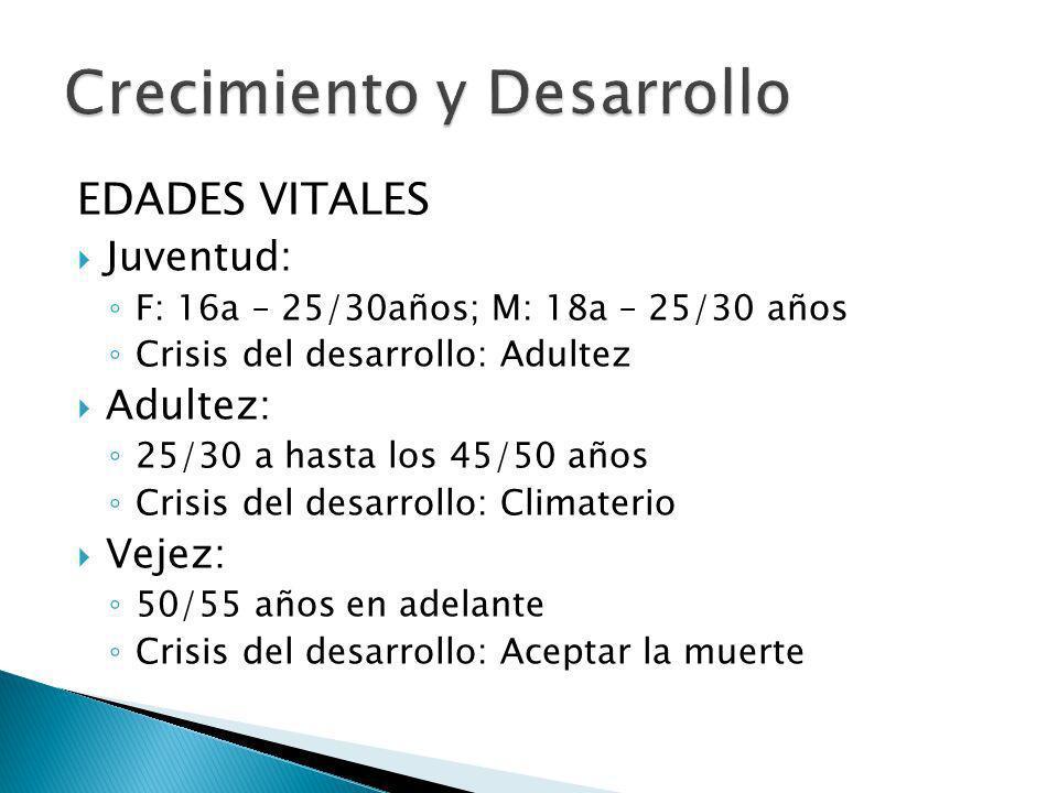 EDADES VITALES Juventud: F: 16a – 25/30años; M: 18a – 25/30 años Crisis del desarrollo: Adultez Adultez: 25/30 a hasta los 45/50 años Crisis del desar