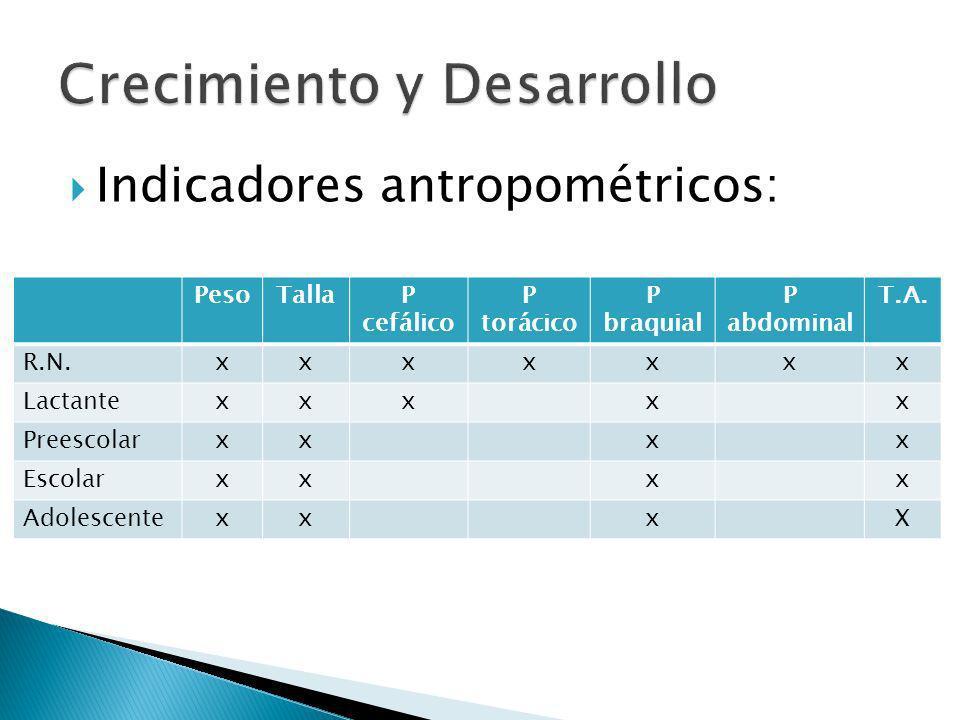 Indicadores antropométricos: PesoTallaP cefálico P torácico P braquial P abdominal T.A. R.N.xxxxxxx Lactantexxxxx Preescolarxxxx Escolarxxxx Adolescen