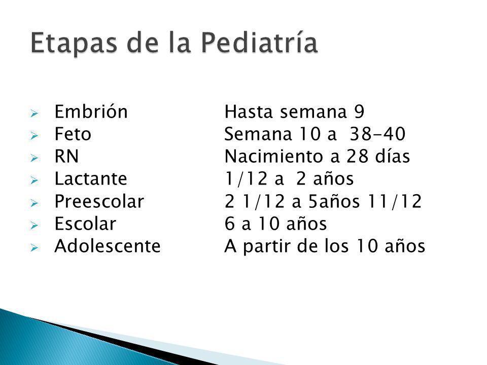 EmbriónHasta semana 9 FetoSemana 10 a 38-40 RNNacimiento a 28 días Lactante1/12 a 2 años Preescolar2 1/12 a 5años 11/12 Escolar6 a 10 años Adolescente