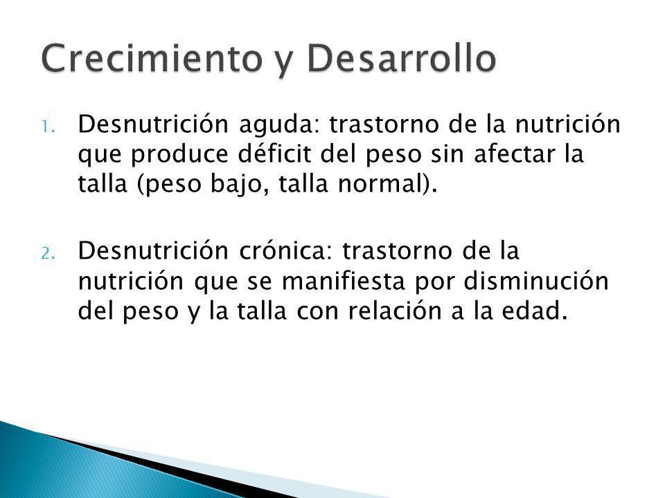 1. Desnutrición aguda: trastorno de la nutrición que produce déficit del peso sin afectar la talla (peso bajo, talla normal). 2. Desnutrición crónica: