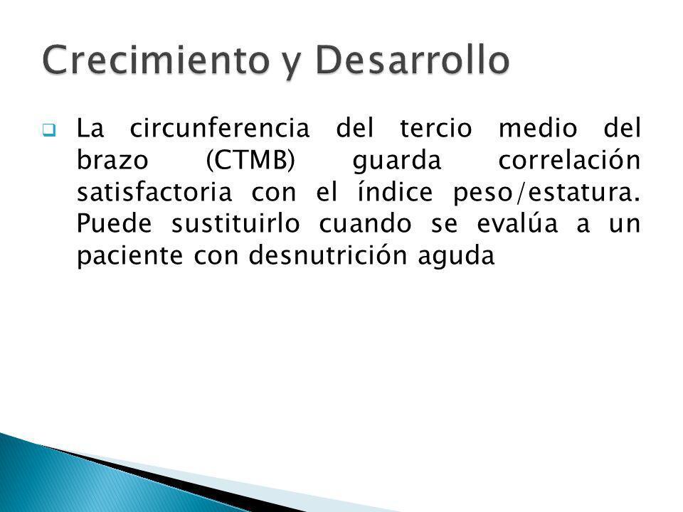 La circunferencia del tercio medio del brazo (CTMB) guarda correlación satisfactoria con el índice peso/estatura. Puede sustituirlo cuando se evalúa a