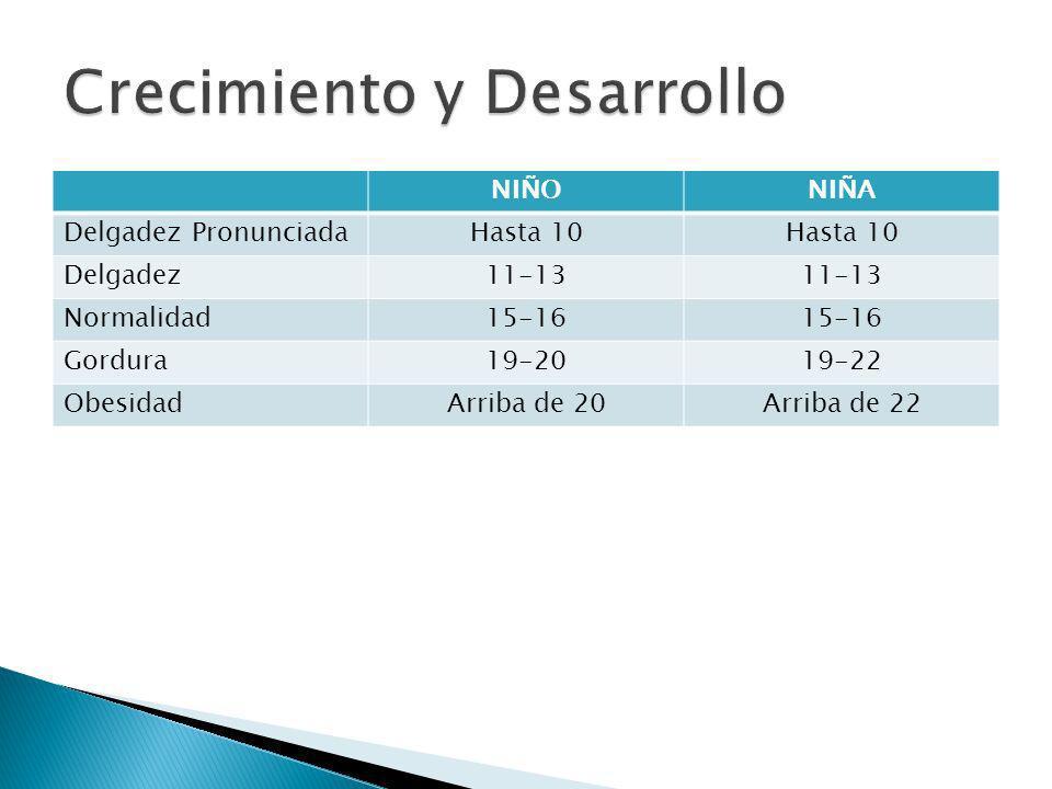 NIÑONIÑA Delgadez PronunciadaHasta 10 Delgadez11-13 Normalidad15-16 Gordura19-2019-22 ObesidadArriba de 20Arriba de 22