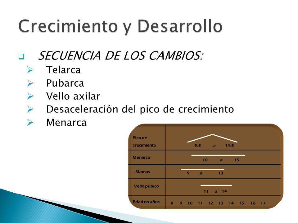 SECUENCIA DE LOS CAMBIOS: Telarca Pubarca Vello axilar Desaceleración del pico de crecimiento Menarca
