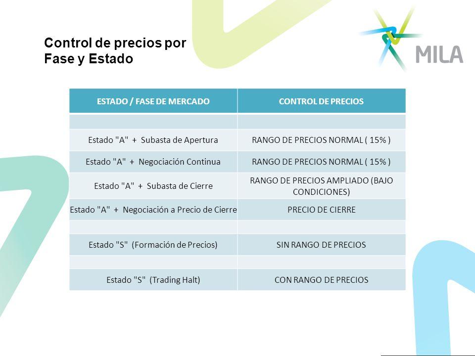 ESTADO / FASE DE MERCADOCONTROL DE PRECIOS Estado A + Subasta de AperturaRANGO DE PRECIOS NORMAL ( 15% ) Estado A + Negociación ContinuaRANGO DE PRECIOS NORMAL ( 15% ) Estado A + Subasta de Cierre RANGO DE PRECIOS AMPLIADO (BAJO CONDICIONES) Estado A + Negociación a Precio de CierrePRECIO DE CIERRE Estado S (Formación de Precios)SIN RANGO DE PRECIOS Estado S (Trading Halt)CON RANGO DE PRECIOS Control de precios por Fase y Estado
