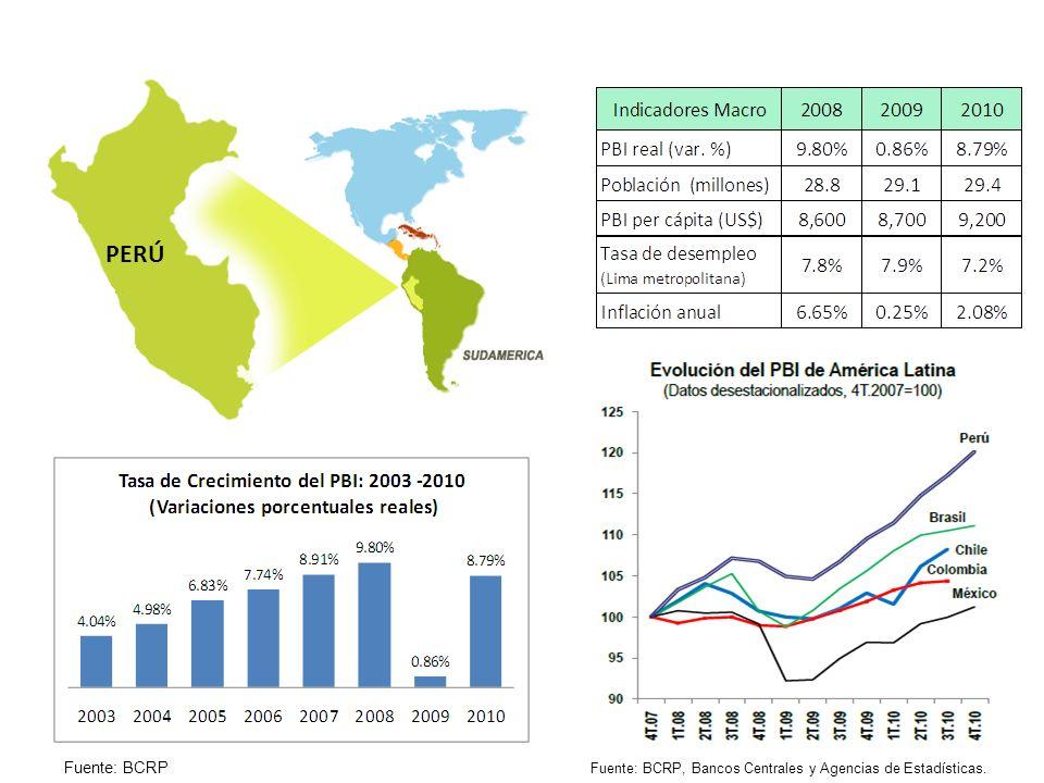 PERÚ Fuente: BCRP, Bancos Centrales y Agencias de Estadísticas. Fuente: BCRP