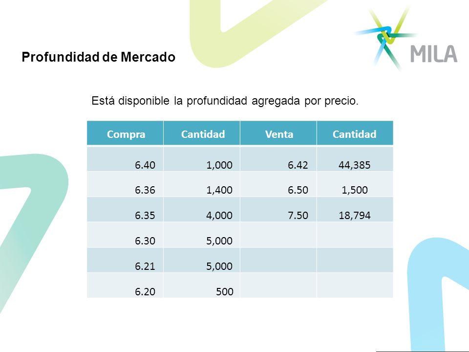 Profundidad de Mercado Está disponible la profundidad agregada por precio. Compra Cantidad VentaCantidad 6.40 1,000 6.4244,385 6.36 1,400 6.501,500 6.