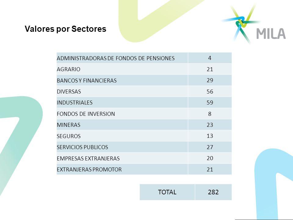 ADMINISTRADORAS DE FONDOS DE PENSIONES 4 AGRARIO 21 BANCOS Y FINANCIERAS 29 DIVERSAS 56 INDUSTRIALES 59 FONDOS DE INVERSION 8 MINERAS 23 SEGUROS 13 SERVICIOS PUBLICOS 27 EMPRESAS EXTRANJERAS 20 EXTRANJERAS PROMOTOR 21 TOTAL282 Valores por Sectores