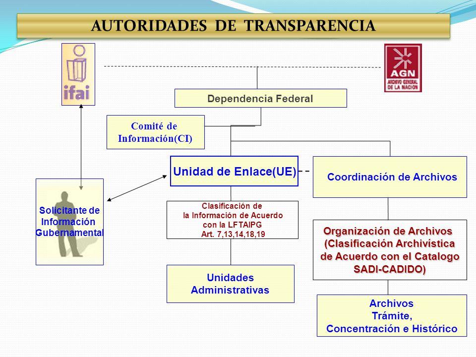 Unidad de Enlace(UE) Coordinación de Archivos Dependencia Federal Comité de Información(CI) Unidades Administrativas Archivos Trámite, Concentración e