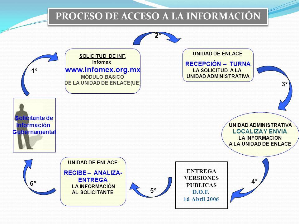 SOLICITUD DE INF. infomex www.infomex.org.mx MÓDULO BÁSICO DE LA UNIDAD DE ENLACE(UE) UNIDAD ADMINISTRATIVA LOCALIZA Y ENVIA LA INFORMACION A LA UNIDA