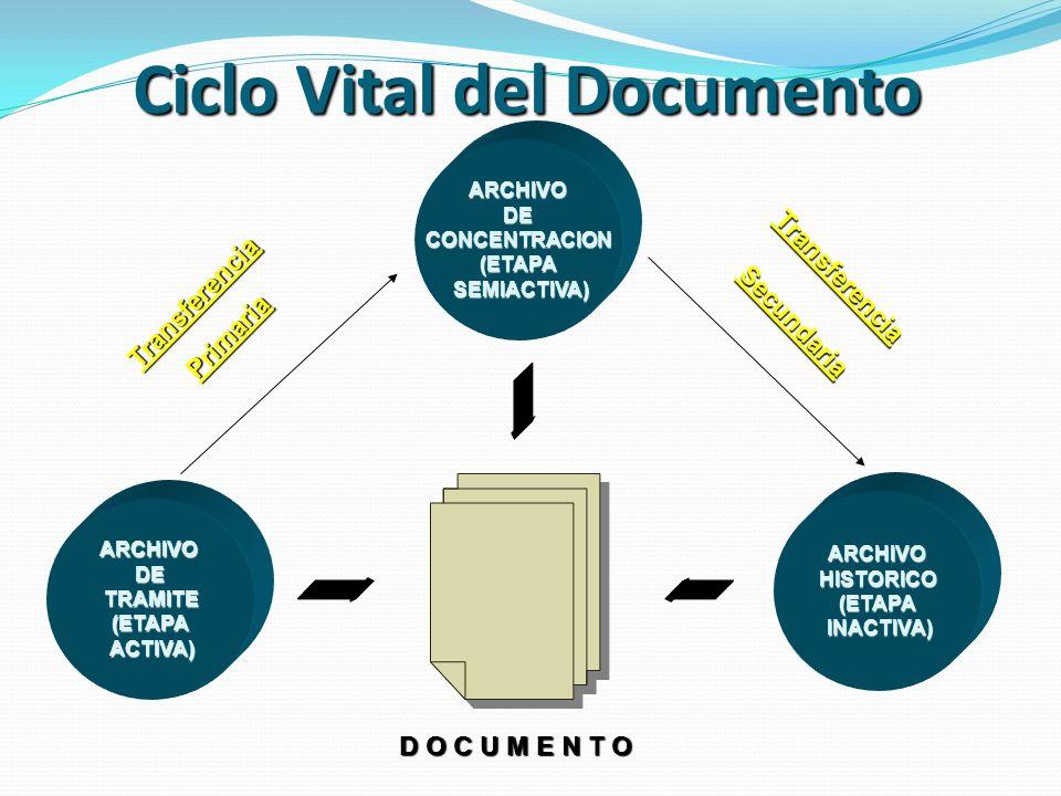 Ciclo Vital del Documento ARCHIVODECONCENTRACION(ETAPA SEMIACTIVA) SEMIACTIVA) ARCHIVODE TRAMITE TRAMITE(ETAPA ACTIVA) ACTIVA) ARCHIVOHISTORICO(ETAPA