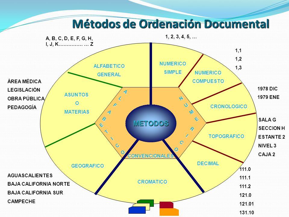 Métodos de Ordenación Documental NUMERICOSIMPLE 1, 2, 3, 4, 5, … NUMERICOCOMPUESTO 1,1 1,2 1,3 CRONOLOGICO 1978 DIC 1979 ENE TOPOGRAFICO SALA G SECCIO