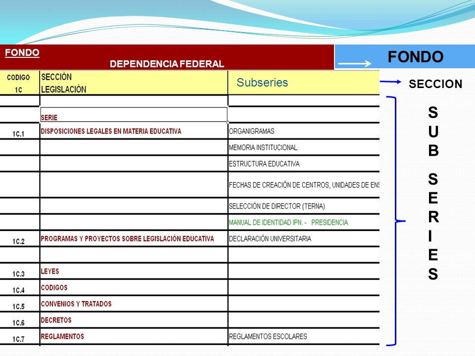 FONDO SUBSERIESSUBSERIES SECCION FONDO DEPENDENCIA FEDERAL Subseries