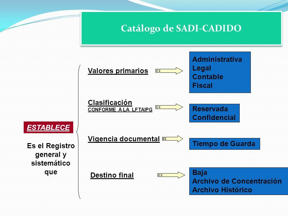 Catálogo de SADI-CADIDO Es el Registro general y sistemático que Valores primarios Vigencia documental Destino final ESTABLECE Clasificación CONFORME