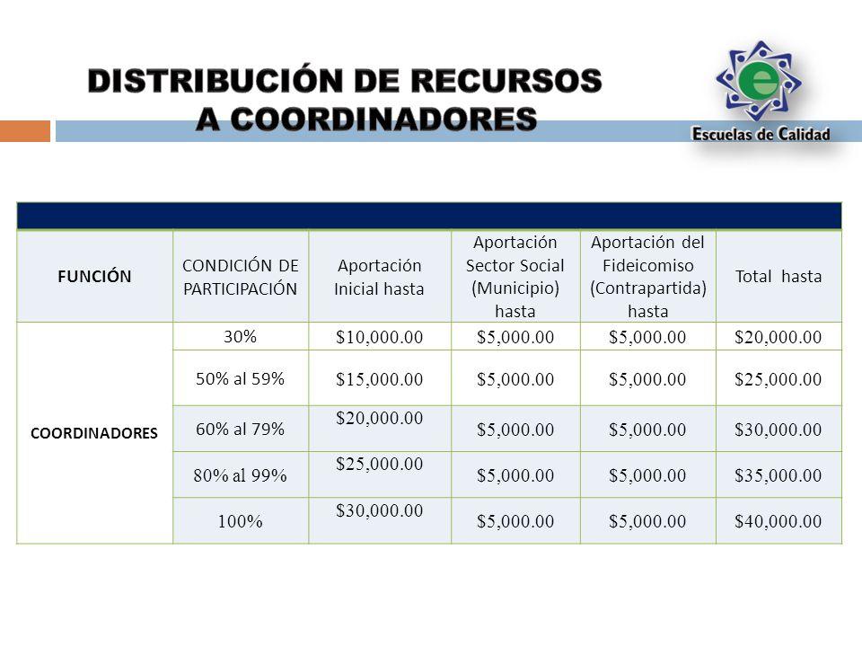 FUNCIÓN CONDICIÓN DE PARTICIPACIÓN Aportación Inicial hasta Aportación Sector Social (Municipio) hasta Aportación del Fideicomiso (Contrapartida) hasta Total hasta COORDINADORES 30% $10,000.00$5,000.00 $20,000.00 50% al 59% $15,000.00$5,000.00 $25,000.00 60% al 79% $20,000.00 $5,000.00 $30,000.00 80% al 99% $25,000.00 $5,000.00 $35,000.00 100% $30,000.00 $5,000.00 $40,000.00
