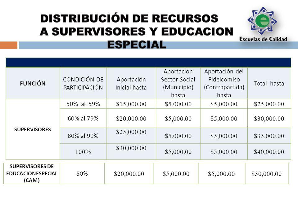FUNCIÓN CONDICIÓN DE PARTICIPACIÓN Aportación Inicial hasta Aportación Sector Social (Municipio) hasta Aportación del Fideicomiso (Contrapartida) hasta Total hasta SUPERVISORES 50% al 59% $15,000.00$5,000.00 $25,000.00 60% al 79% $20,000.00$5,000.00 $30,000.00 80% al 99% $25,000.00 $5,000.00 $35,000.00 100% $30,000.00 $5,000.00 $40,000.00 SUPERVISORES DE EDUCACIONESPECIAL (CAM) 50% $20,000.00$5,000.00 $30,000.00