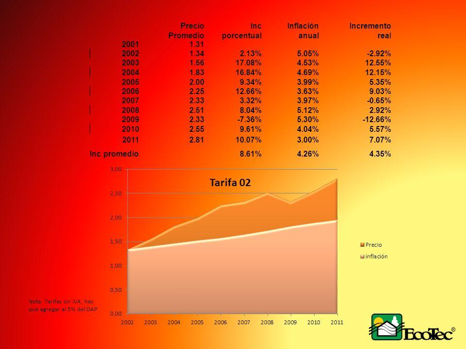 Precio Promedio Inc porcentual Inflación anual Incremento real 20011.31 20021.342.13%5.05%-2.92% 20031.5617.08%4.53%12.55% 20041.8316.84%4.69%12.15% 20052.009.34%3.99%5.35% 20062.2512.66%3.63%9.03% 20072.333.32%3.97%-0.65% 20082.518.04%5.12%2.92% 20092.33-7.36%5.30%-12.66% 20102.559.61%4.04%5.57% 20112.8110.07%3.00%7.07% Inc promedio8.61%4.26%4.35% Nota: Tarifas sin IVA, hay que agregar al 5% del DAP