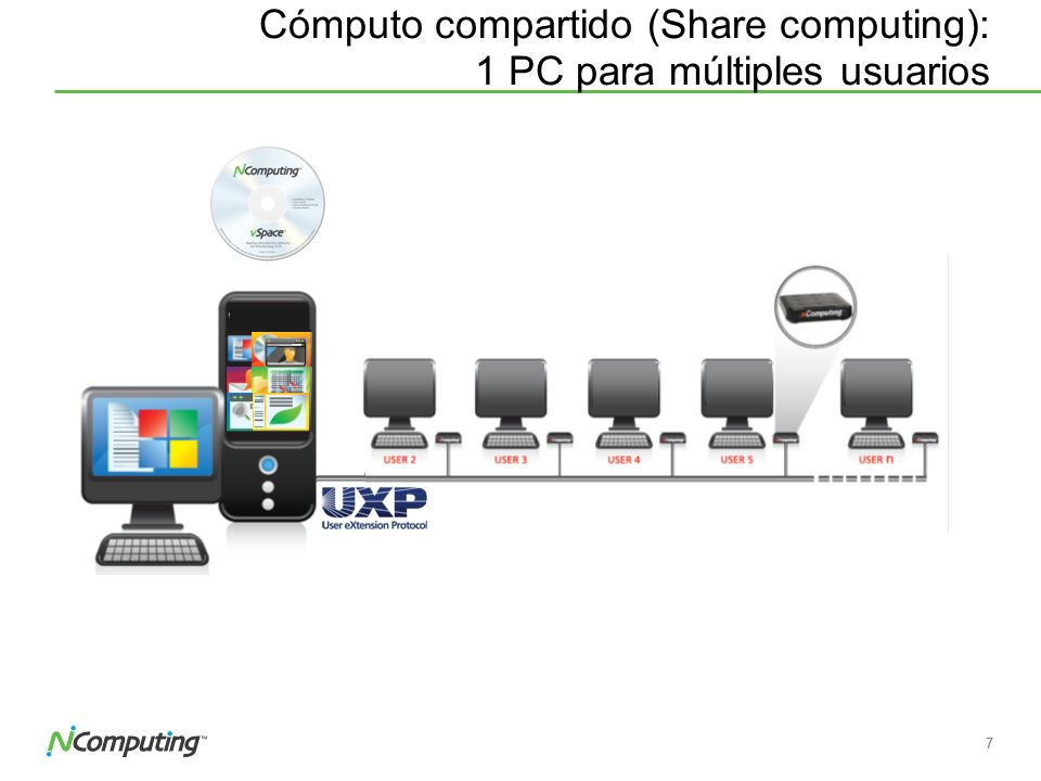 6 ¿Cómo funciona.NComputing vSpaceTM, + Windows Multipoint Server 2011.