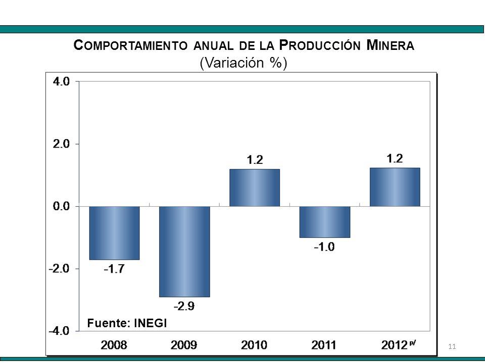 11 Fuente: INEGI C OMPORTAMIENTO ANUAL DE LA P RODUCCIÓN M INERA (Variación %)