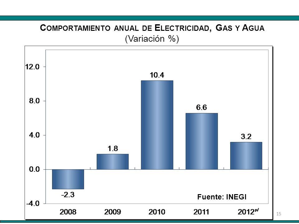 15 Fuente: INEGI C OMPORTAMIENTO ANUAL DE E LECTRICIDAD, G AS Y A GUA (Variación %)