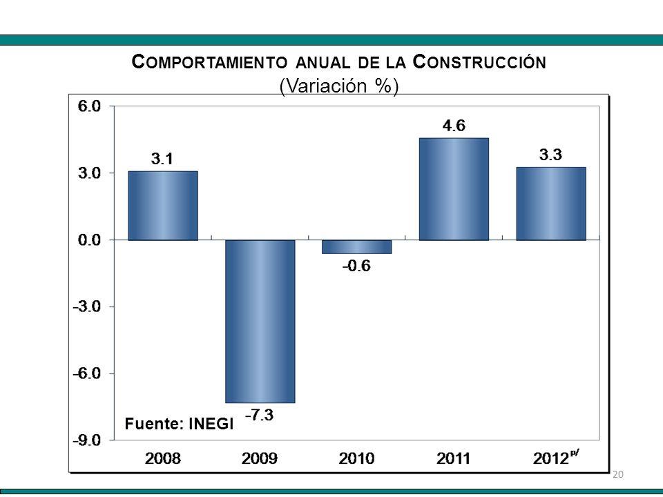 20 Fuente: INEGI C OMPORTAMIENTO ANUAL DE LA C ONSTRUCCIÓN (Variación %)