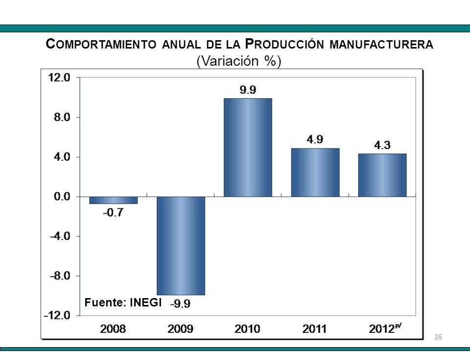 26 Fuente: INEGI C OMPORTAMIENTO ANUAL DE LA P RODUCCIÓN MANUFACTURERA (Variación %)