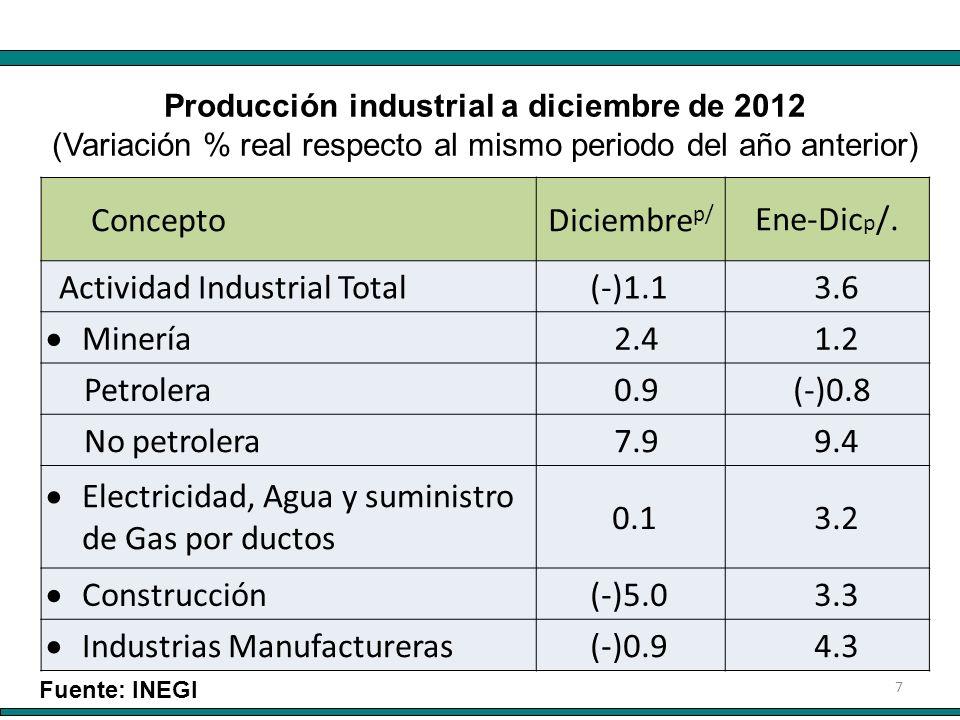 8 Fuente: INEGI P RODUCCIÓN INDUSTRIAL A DICIEMBRE DE 2012 POR S ECTORES (Variación % respecto al mismo mes del año anterior)
