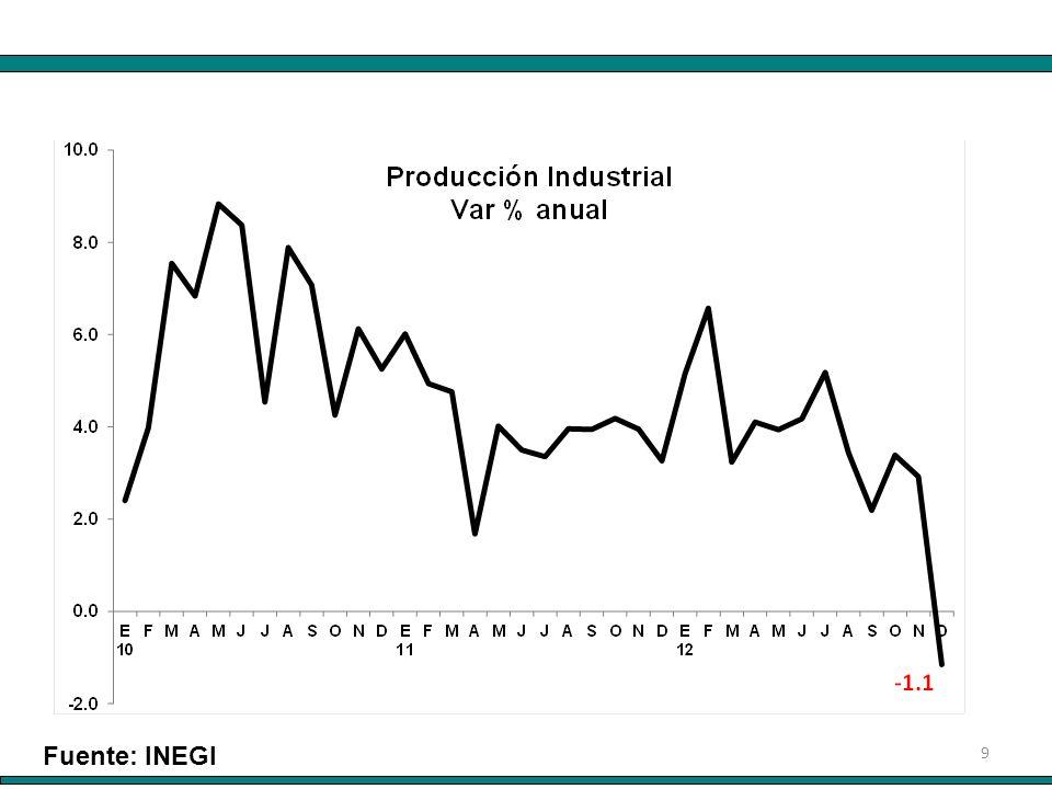10 Fuente: INEGI P RODUCCIÓN INDUSTRIAL A DICIEMBRE DE 2012 (Variación % respecto al mismo mes del año anterior)