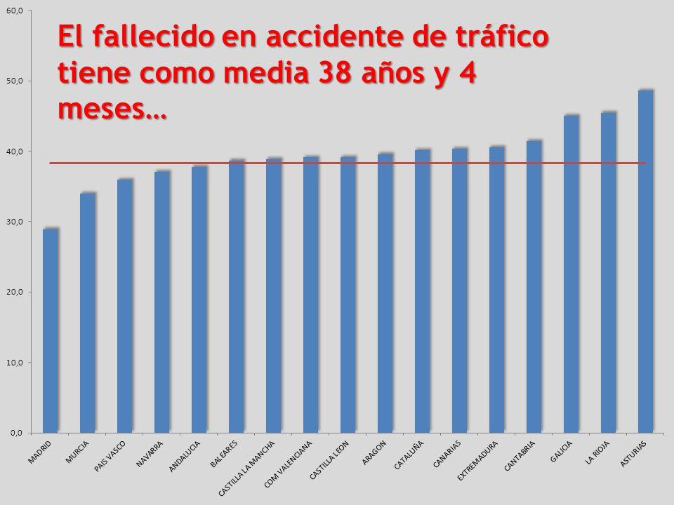 El fallecido en accidente de tráfico tiene como media 38 años y 4 meses…