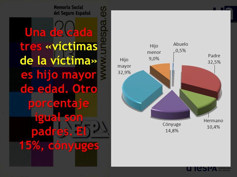 Una de cada tres «víctimas de la víctima» es hijo mayor de edad. Otro porcentaje igual son padres. El 15%, cónyuges