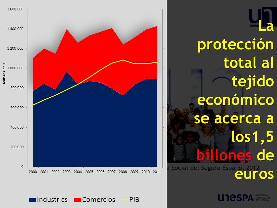 La protección total al tejido económico se acerca a los1,5 billones de euros