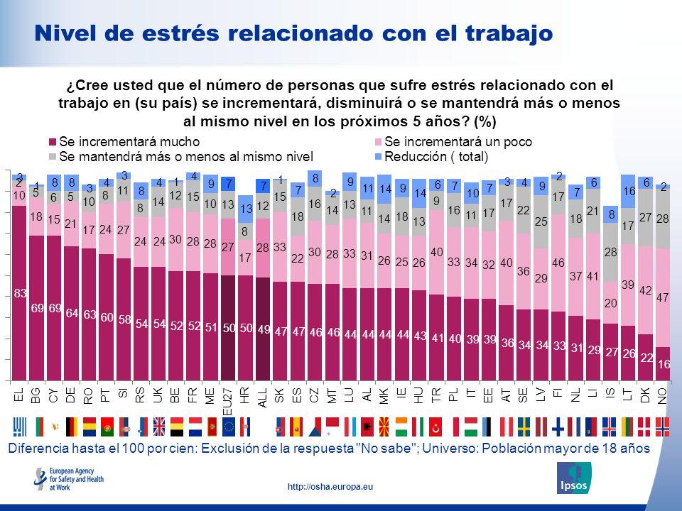 10 http://osha.europa.eu Diferencia hasta el 100 por cien: Exclusión de la respuesta
