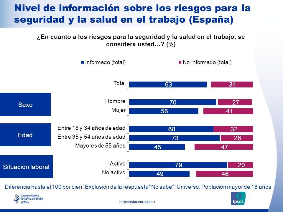 14 http://osha.europa.eu Diferencia hasta el 100 por cien: Exclusión de la respuesta