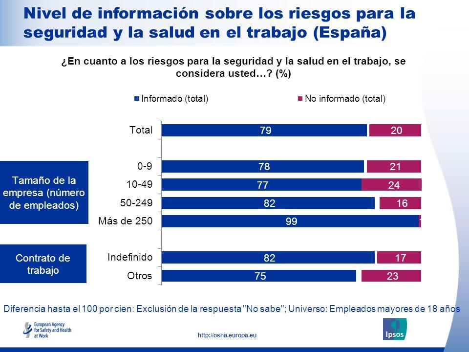 15 http://osha.europa.eu Diferencia hasta el 100 por cien: Exclusión de la respuesta