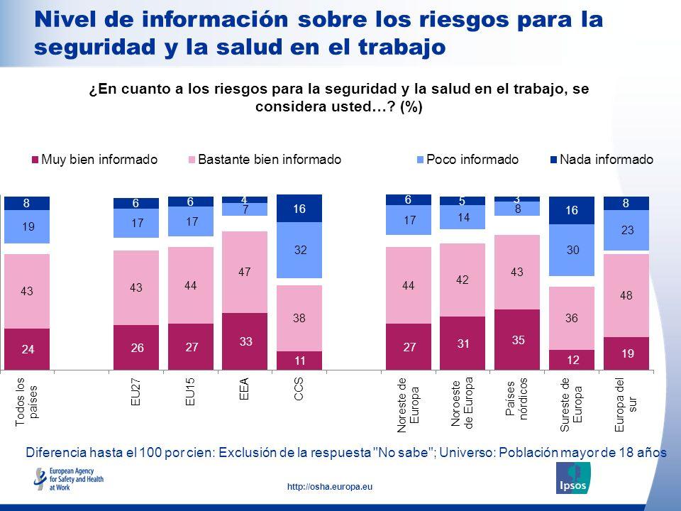 17 http://osha.europa.eu Diferencia hasta el 100 por cien: Exclusión de la respuesta