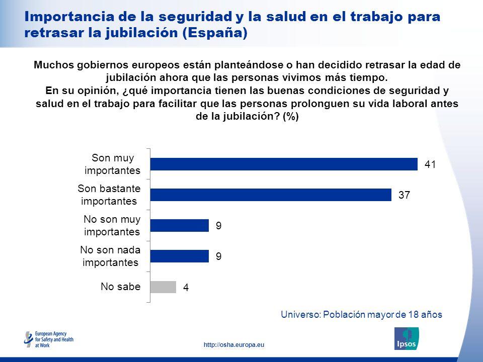 19 http://osha.europa.eu Universo: Población mayor de 18 años Importancia de la seguridad y la salud en el trabajo para retrasar la jubilación (España