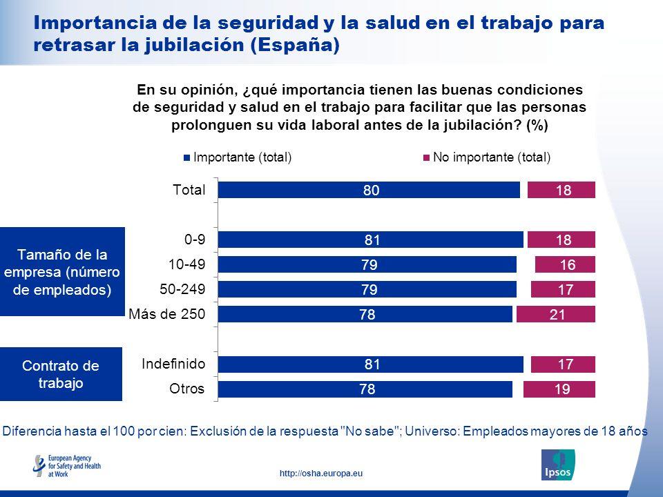 21 http://osha.europa.eu Diferencia hasta el 100 por cien: Exclusión de la respuesta