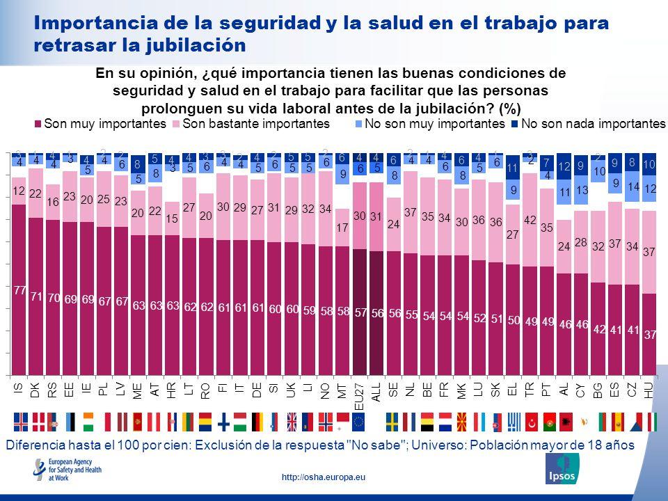 22 http://osha.europa.eu Diferencia hasta el 100 por cien: Exclusión de la respuesta