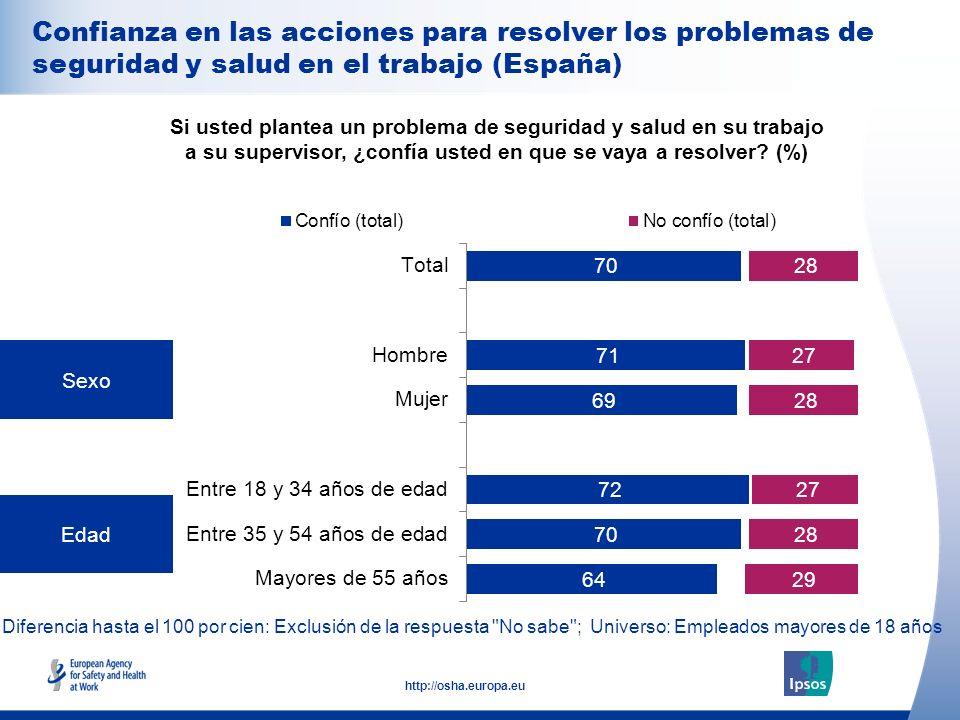 26 http://osha.europa.eu Diferencia hasta el 100 por cien: Exclusión de la respuesta
