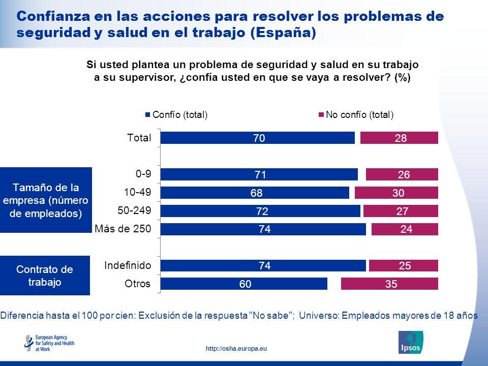 27 http://osha.europa.eu Diferencia hasta el 100 por cien: Exclusión de la respuesta