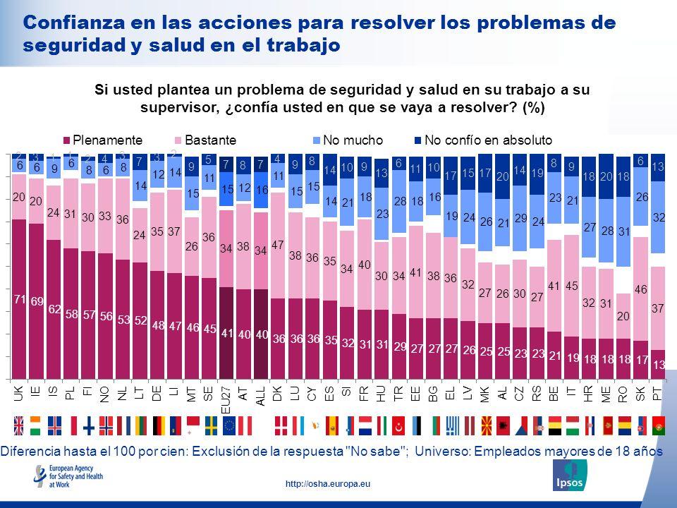 28 http://osha.europa.eu Diferencia hasta el 100 por cien: Exclusión de la respuesta