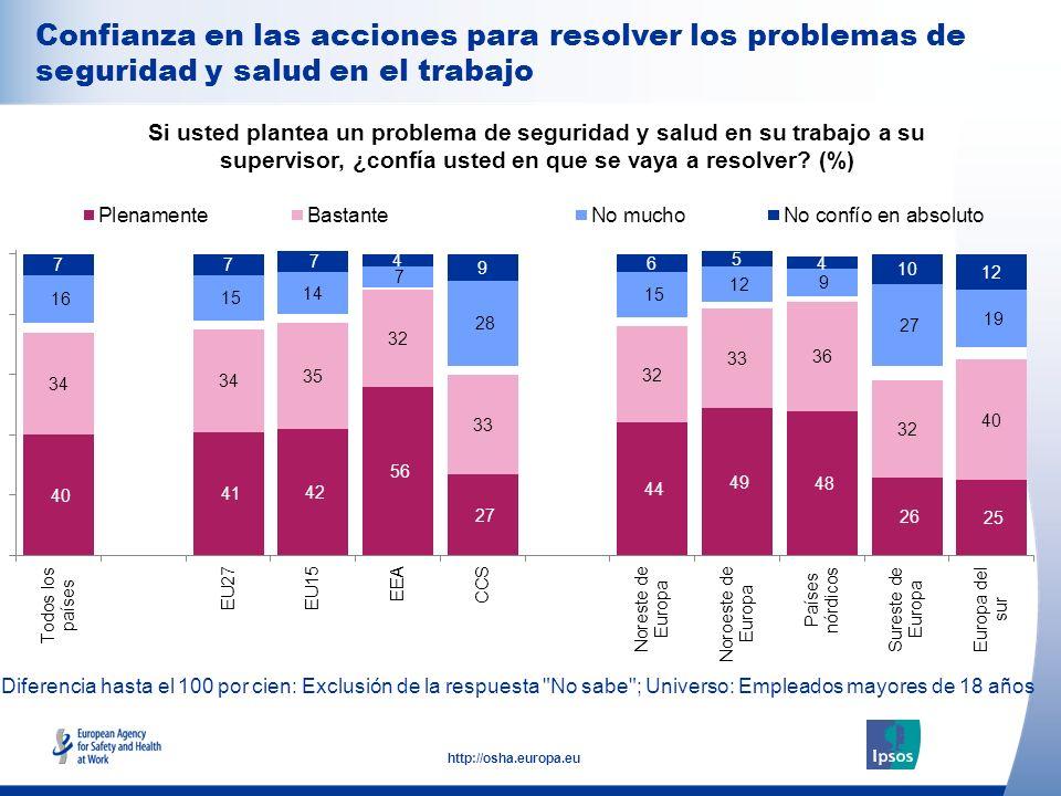 29 http://osha.europa.eu Diferencia hasta el 100 por cien: Exclusión de la respuesta