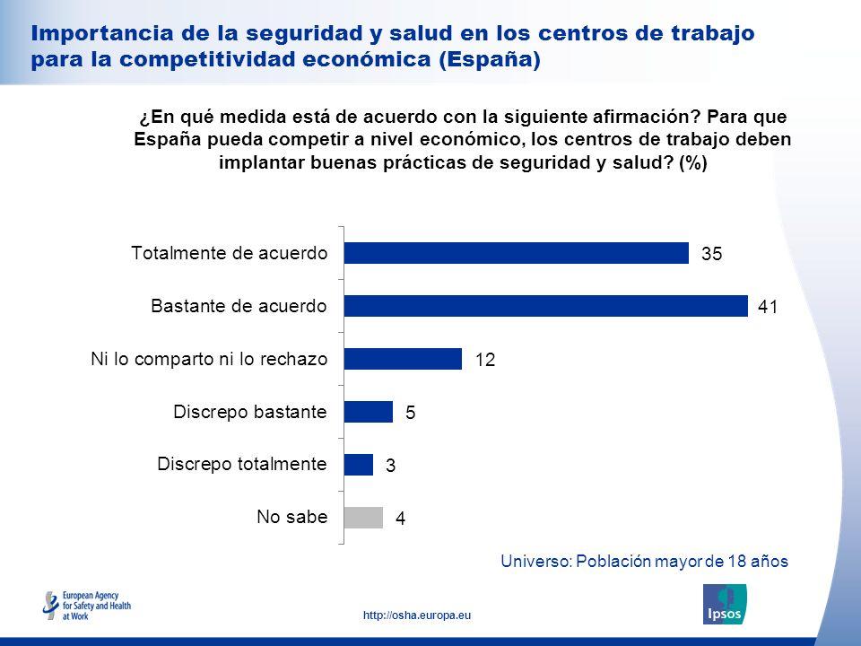 31 http://osha.europa.eu Importancia de la seguridad y salud en los centros de trabajo para la competitividad económica (España) ¿En qué medida está d
