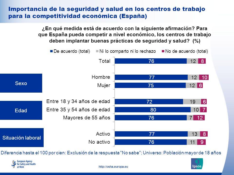 32 http://osha.europa.eu Sexo Edad Situación laboral ¿En qué medida está de acuerdo con la siguiente afirmación? Para que España pueda competir a nive