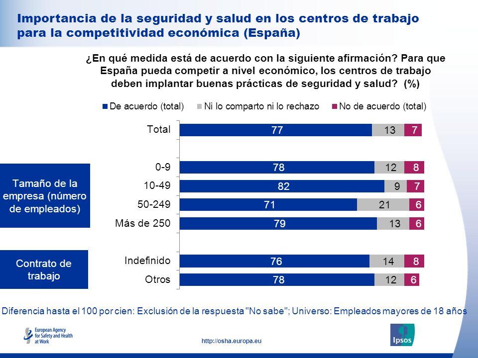 33 http://osha.europa.eu Diferencia hasta el 100 por cien: Exclusión de la respuesta