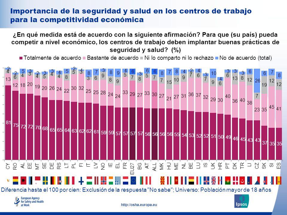 34 http://osha.europa.eu Importancia de la seguridad y salud en los centros de trabajo para la competitividad económica ¿En qué medida está de acuerdo