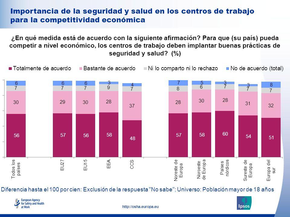 35 http://osha.europa.eu Importancia de la seguridad y salud en los centros de trabajo para la competitividad económica ¿En qué medida está de acuerdo